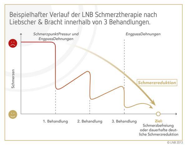 LNB-Behandlungsverlauf